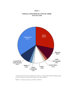 Pie chart of federal offenses by offense type, from the US Sentencing Commission Sourcebook 2018